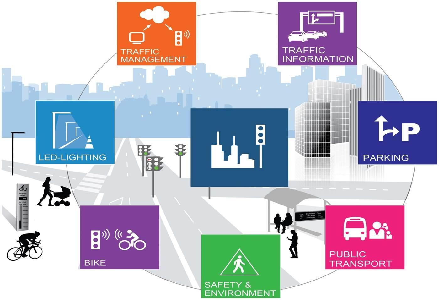 Transport Mobility Smart Roads