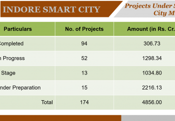Projects under Smart City Mission